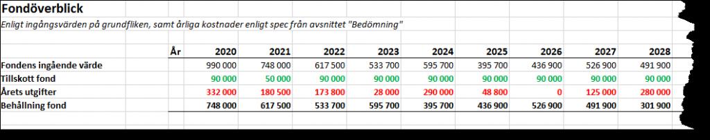Underhållsfondens utveckling visas tydligt